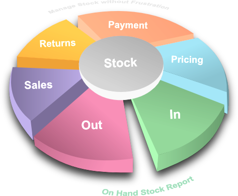 Inventory Sales & Production